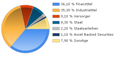Chart Asset Allocation
