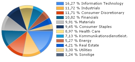 Chart Asset Allocation