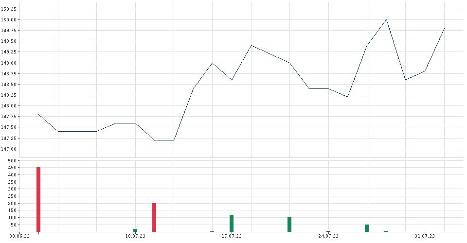 [Bild: chart.gfx?chartType=1&time=100&height=50...lobalOff=0]