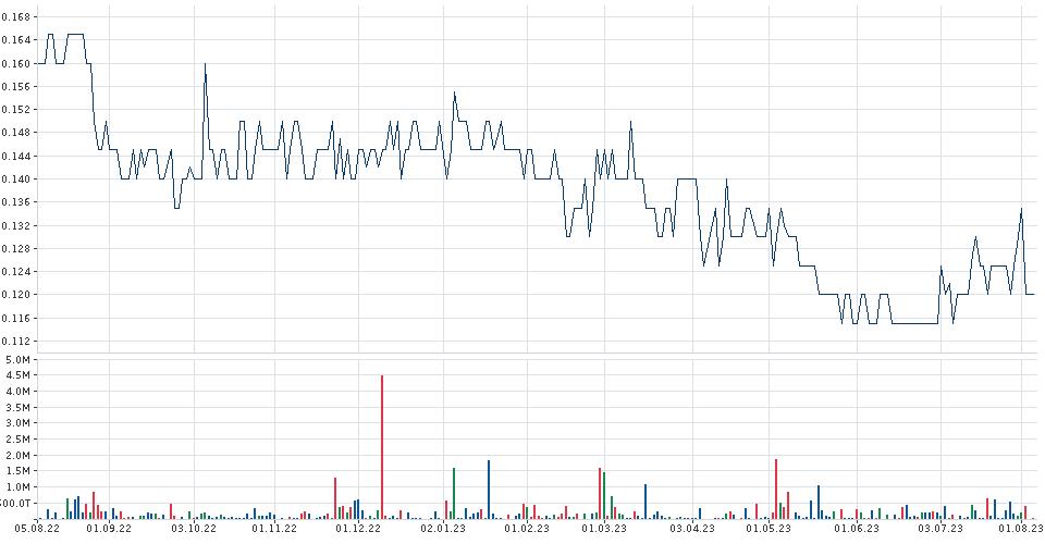 BOOM LOGISTICS Chart | Chartanalyse | Indikatoren