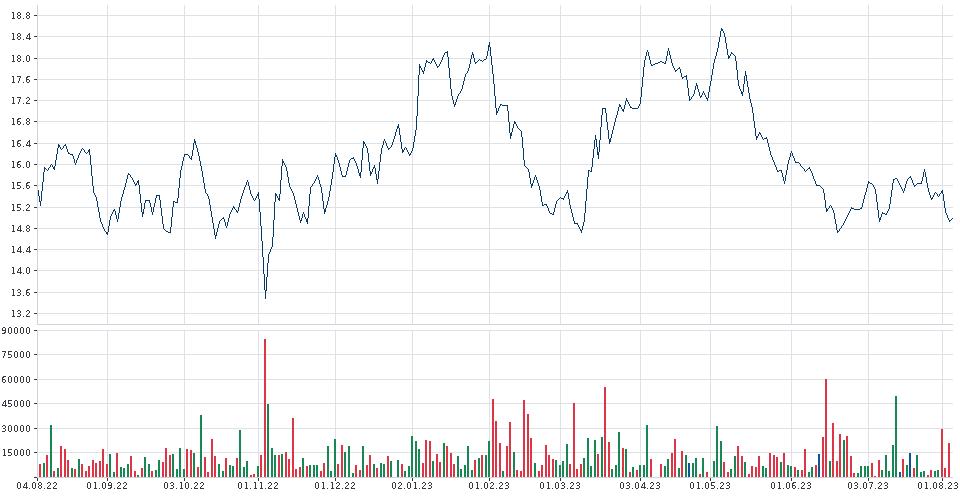 barrick gold aktienkurs