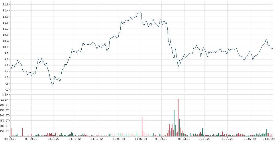 DEUTSCHE BANK Chart | Chartanalyse | Indikatoren