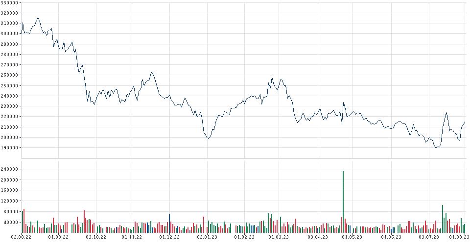 KCC Chart | Chartanalyse | Indikatoren