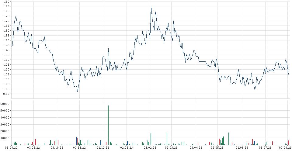 TRIVAGO Chart | Chartanalyse | Indikatoren