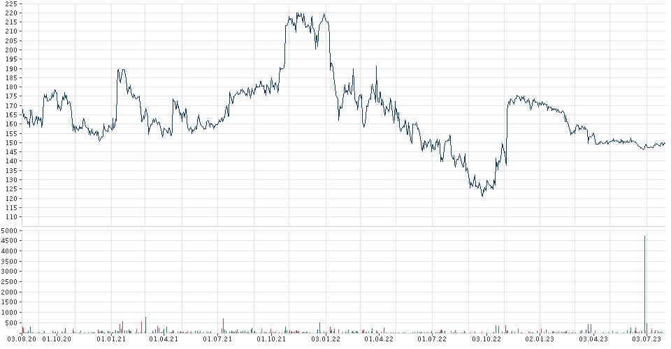 [Bild: chart.gfx?chartType=1&time=30000&height=...lobalOff=0]