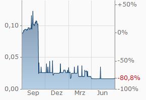 RMB Holdings LtdShs