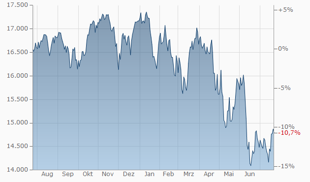 Nyse Composite Index Aktuell