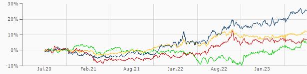 Schweizer Franken Schwedische Krone Chf Sek Aktueller Wechselkurs Finanzen Net