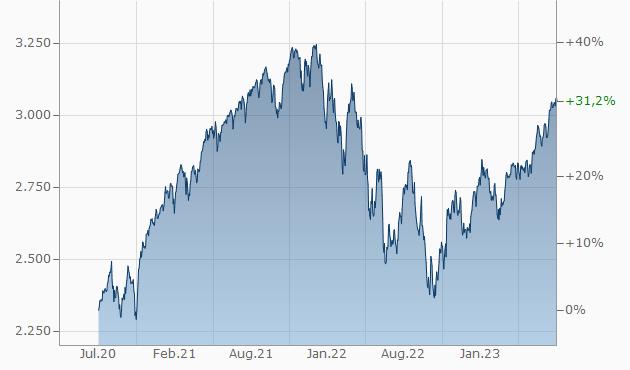 chart.aspx?instruments=1,169323,189,333&style=mountain_threeyears&period=ThreeYears&timezone=W.%20Europe%20Standard%20Time