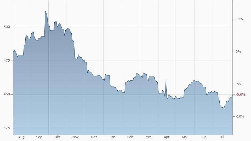 Us Dollar Komoren Franc Chart Kurs
