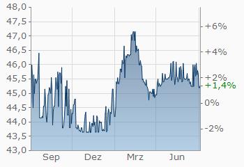 Dollar Mauritius Rupie Usd Mur Wechselkurs Aktueller Kurs