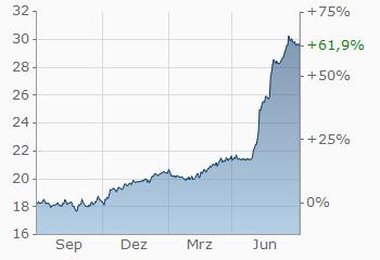 Euro Türkische Lira Eurtry Wechselkurs Aktueller Kurs