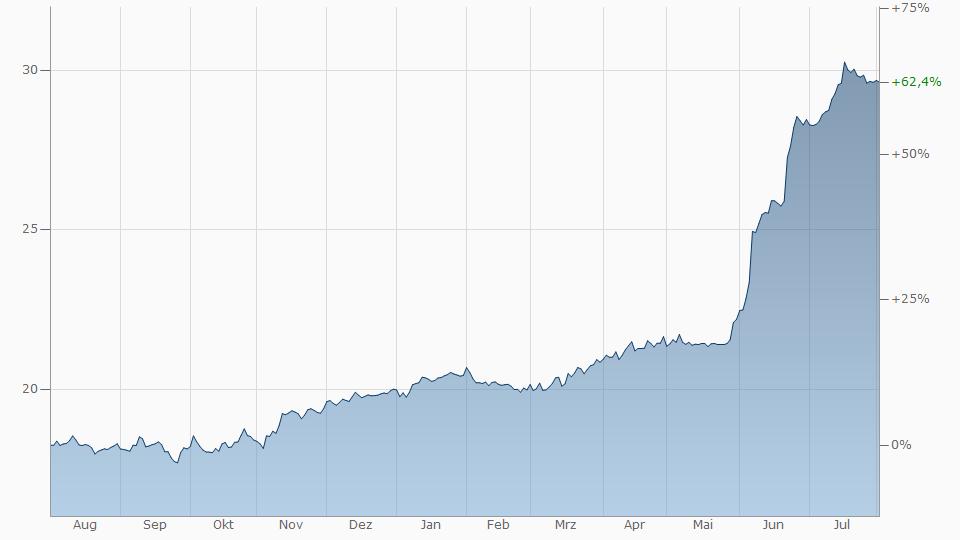 TГјrkische Lira Zu Euro