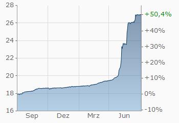 Dollar Türkische Lira Usdtry Wechselkurs Aktueller Kurs