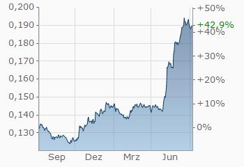 Japanischer Yen Türkische Lira Jpytry Wechselkurs Aktueller