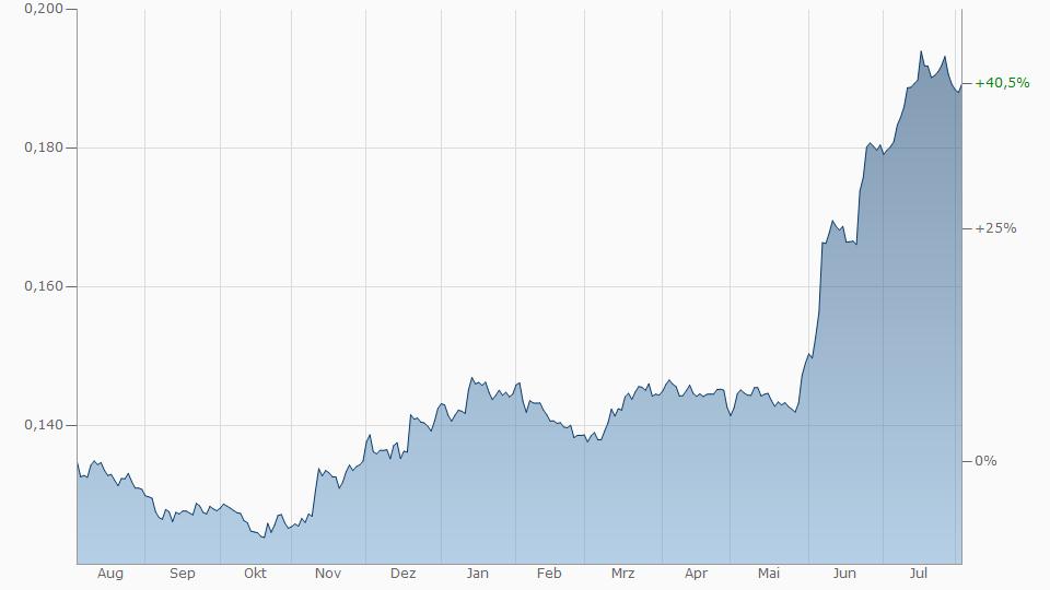 Japanischer Yen Türkische Lira Chart Kurs Entwicklung