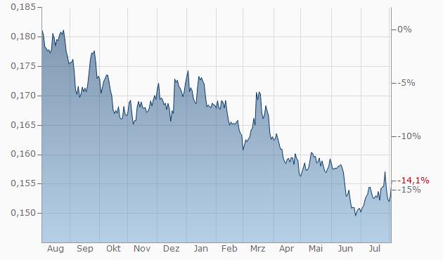 EURJPY (Euro vs Yen Japonez). Cursul de schimb și diagramele