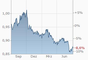 Us Dollar Schweizer Franken Usd Chf
