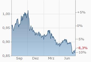 Dollar Schweizer Franken Usdchf Wechselkurs Aktueller Kurs