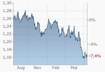 Britische Pfund Schweizer Franken Gbp Chf Aktueller Wechselkurs -