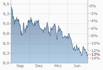 Schwedische Krone Schweizer Franken Sek Chf Aktueller Wechselkurs Finanzen Net