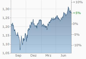 Britische Pfund Dollar Gbp Usd Aktueller Wechselkurs Finanzen Net -