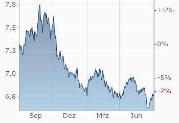 Dollar Dänische Krone Usddkk Wechselkurs Aktueller Kurs