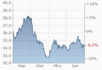 Dollar-Thai Baht | USD/THB | aktueller Wechselkurs | finanzen net