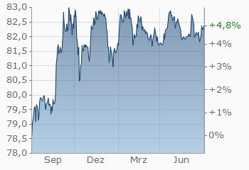 Doumecoin Aktienkurs in Indischen Rupien