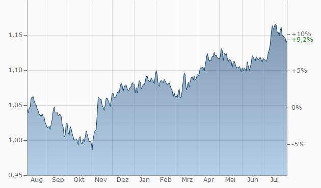 Schweizer Franken Us Dollar Chf Usd