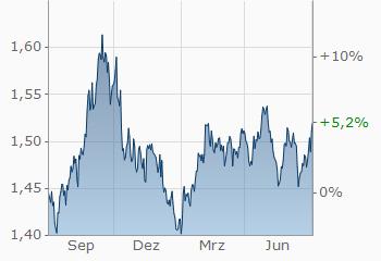Dollar Australischer Dollar Usdaud Wechselkurs Aktueller Kurs