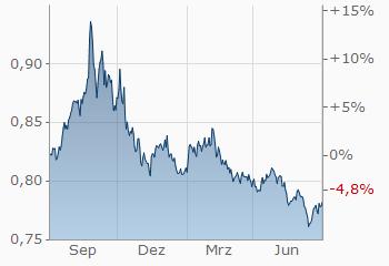 Dollar Britische Pfund Usd Gbp Aktueller Wechselkurs Finanzen Net -