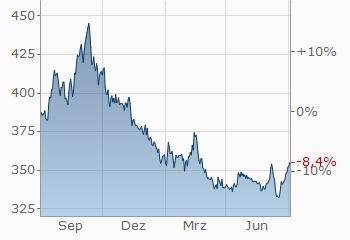 świetne oferty gładki Najlepsze miejsce US-Dollar-Ungarischer Forint | USD/HUF | aktueller ...