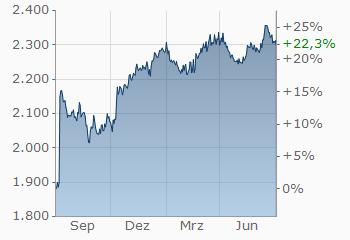 Euro-Kyat | EUR/MMK | aktueller Wechselkurs | finanzen net