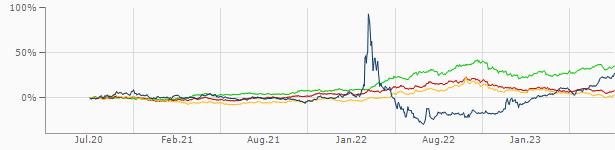 Dollar Russischer Rubel Usdrub Wechselkurs Aktueller Kurs