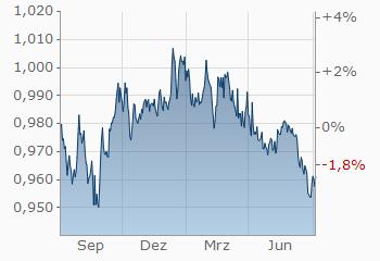 Euro Schweizer Franken Eurchf Wechselkurs Aktueller Kurs