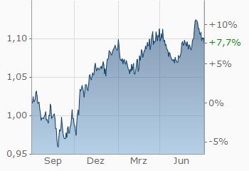 Euro Dollar Wechselkurs Eur Usd