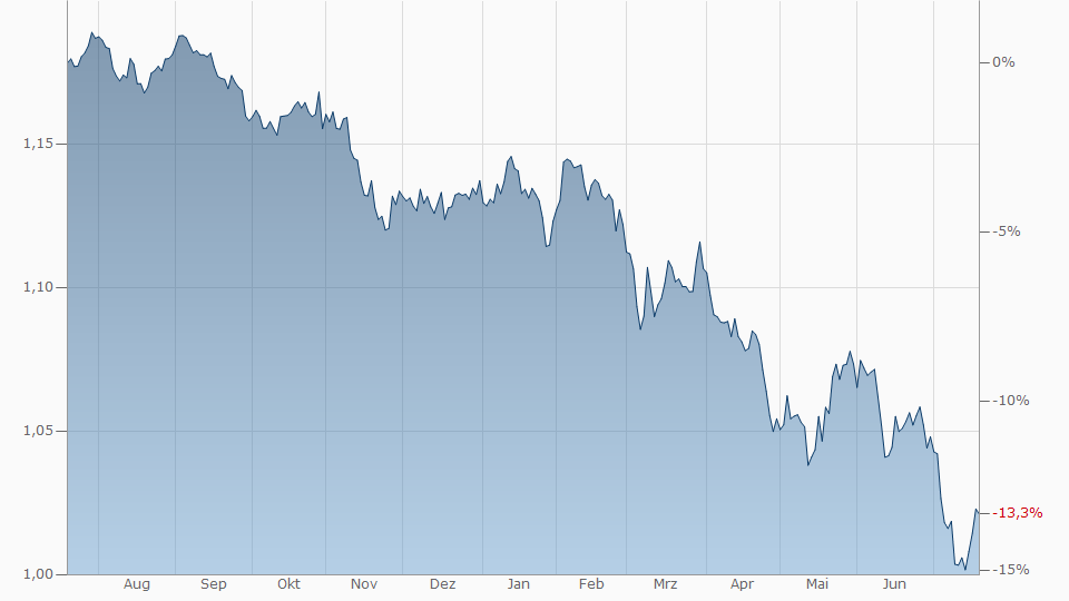 Aktueller Kurs Dollar Euro
