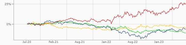 Aktueller Kurs Dollar