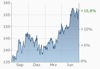 Euro Japanischer Yen Eurjpy Wechselkurs Aktueller Kurs