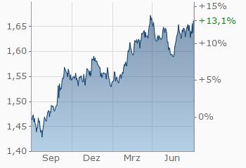 Euro Australischer Dollar Euraud Wechselkurs Aktueller Kurs