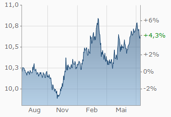 Euro Schwedische Krone Eursek Wechselkurs Aktueller Kurs
