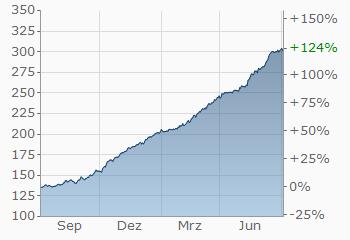 Euro Argentinischer Peso Eurars Wechselkurs Aktueller Kurs