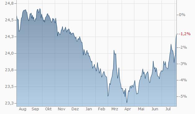 Euro Tschechische Krone Eurczk Wechselkurs Aktueller Kurs