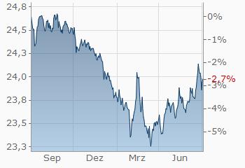 Euro Tschechische Krone Eur Czk Aktueller Wechselkurs Finanzen Net