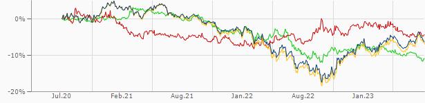 Euro-Hong Kong-Dollar | EUR/HKD | Wechselkurs | aktueller Kurs | finanzen.net