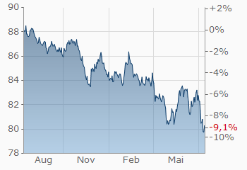 Euro Indische Rupie Eurinr Wechselkurs Aktueller Kurs