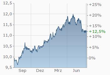 Euro Norwegische Krone Eurnok Wechselkurs Aktueller Kurs