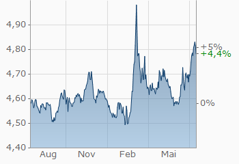 bitcoin dollar kurs finanzen neto