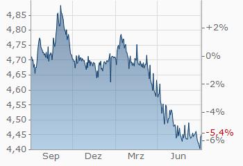 Euro Polnischer Zloty Eurpln Wechselkurs Aktueller Kurs